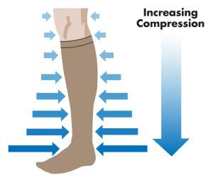 Compression Stocking